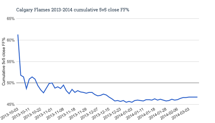 Calgary_flames_2013-2014_cumulative_5v5_close_ff__medium