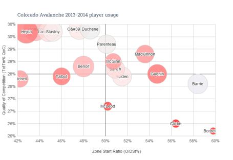 Colorado_avalanche_2013-2014_player_usage__1__medium