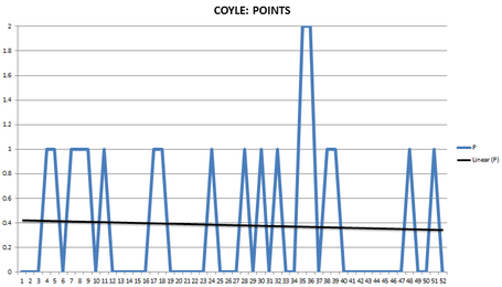 Coyle-points_medium