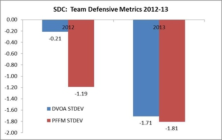Pffm_stdev_vs_dvoa_stdev_bar_medium
