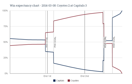 Win_expectancy_chart_-_2014-03-08_coyotes_2_at_capitals_3_medium