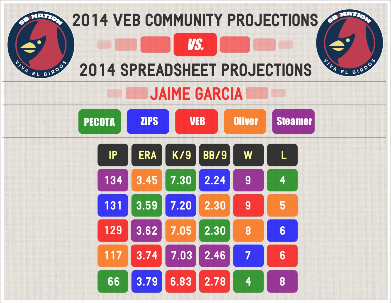 2014_veb_projections_--_garcia_--_comp
