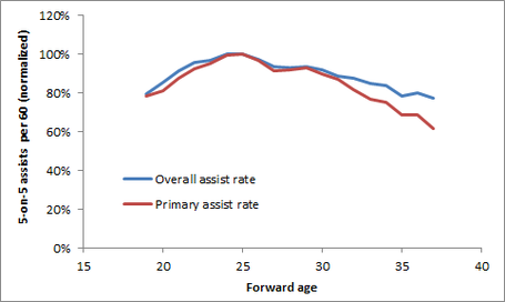 Aging_-_assists_by_type_medium