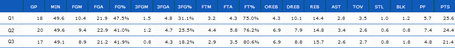 Sullinger_-_q1_to_q3_stats_medium