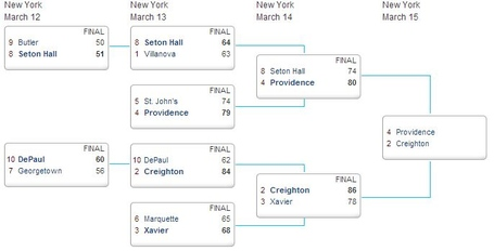 Big_east_3-14_bracket_medium