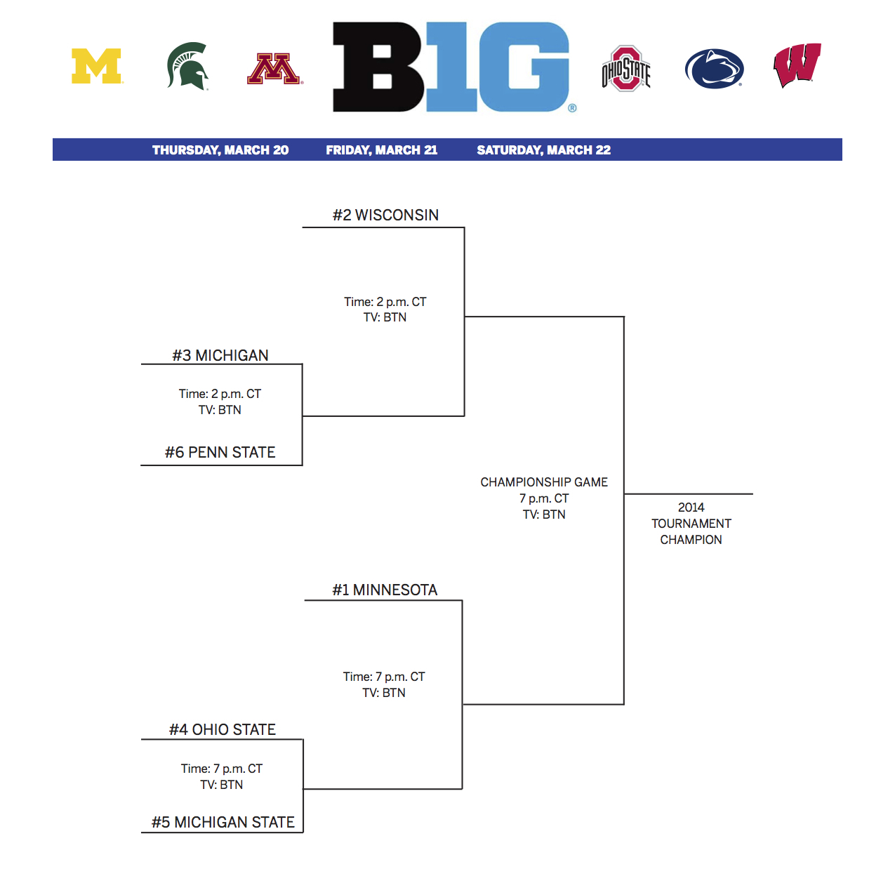 http://cdn3.sbnation.com/assets/4145111/2014_B1G_HKY_Tournament_Bracket.jpg