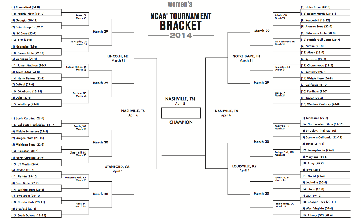 March Madness 2014 Bracket Results