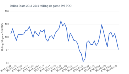 Dallas_stars_2013-2014_rolling_10-game_5v5_pdo_medium