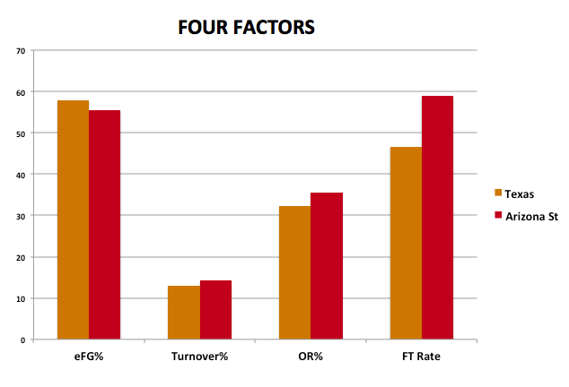 Texas_vs_asu_four_factors_medium