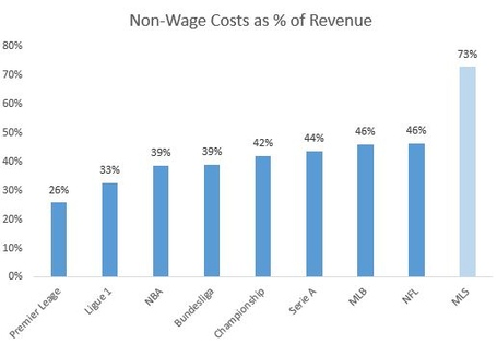 Nonwage_costs_as_pct_of_rev_medium