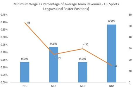 Minimumwagepct_revenues_medium