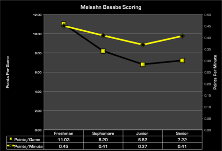Basabe_yearly_scoring_medium