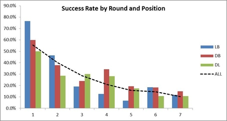 Success_rate_by_round_pos_def_medium