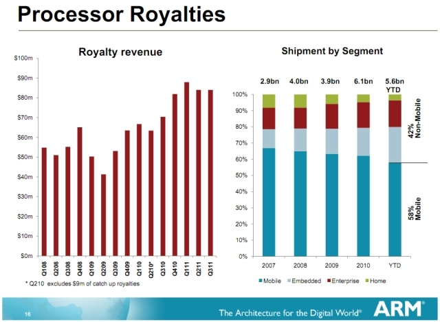 ARM Q3 Processor Royalties