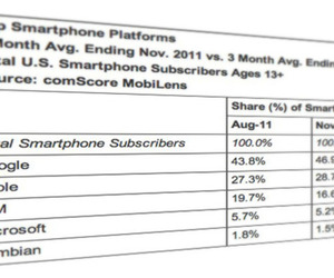 Comscore November 2011
