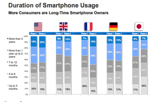 Gallery Photo: Google smartphone usage stats