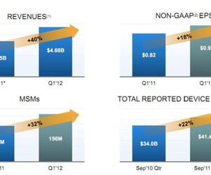 Qualcomm Q1 2012 results