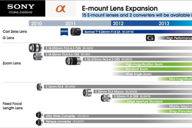 sony nex roadmap