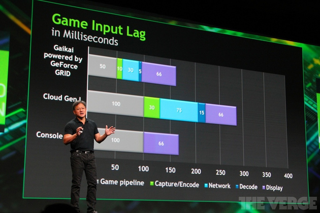 GeForce Grid Nvidia stock 1024