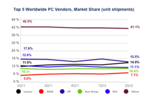 idc q2 2012 pc shipments
