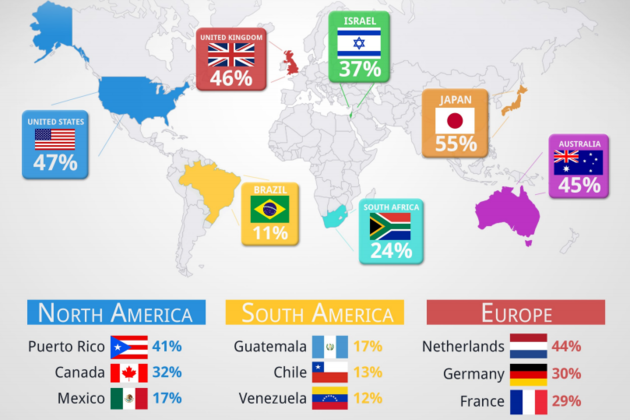 Google Olympic searches infographic