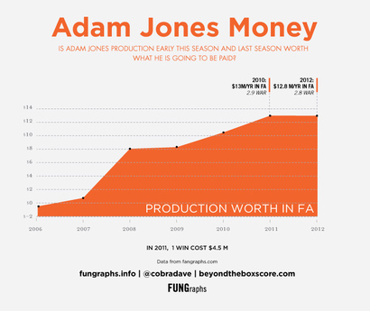 Adam-jones-dollars