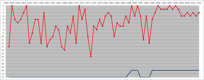 Arsenal_league_positions_1947-2012