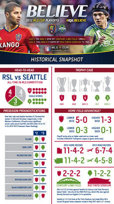 2012playoffs_infographicrslvsea_top