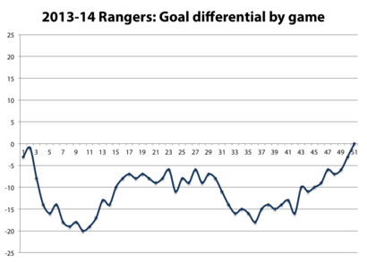 2013-14-rangers-goal-differential