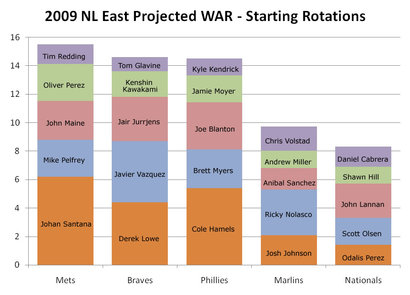 Aa_2009_nleast_starter_war_projections