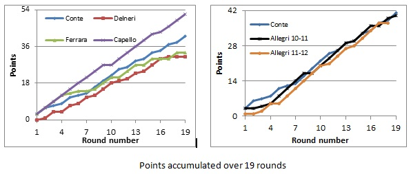 Points accumulated over 19 rounds