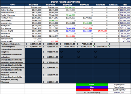 Pistons-salary-profile-april-2012_medium