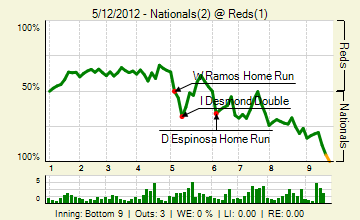 20120512_nationals_reds_0_20120512222133_live_medium