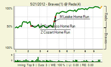 20120521_braves_reds_0_20120521214838_live_medium