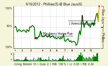 20120616_phillies_bluejays_0_20120616164607_live_medium