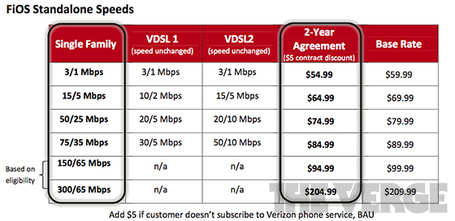 Verge-verizon-fios-pricing_560_medium