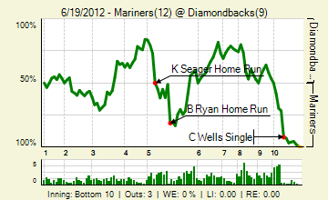 20120619_mariners_diamondbacks_0_2012062014619_live_medium