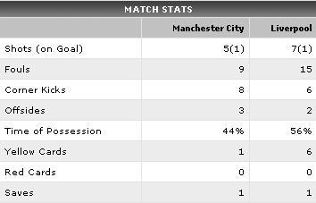 Match- Manchester City vs Liverpool - English Premier League - ESPN Soccernet_1266771584891