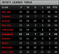 April Premier League Table