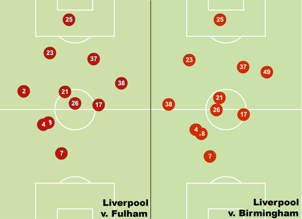 liverpool brimingham fulham heat maps