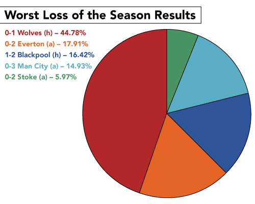 worst loss chart-01