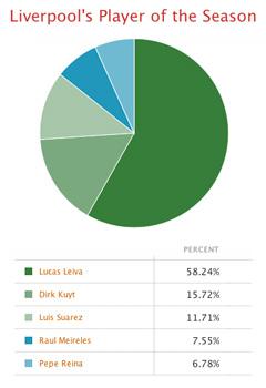 lucas winner best liverpool poll