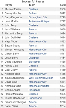 successful passes premier league