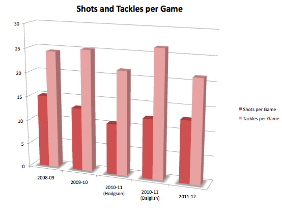 liverpool shot tackle stats