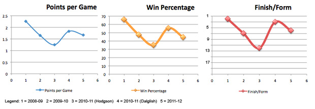 liverpool win form points chart graph
