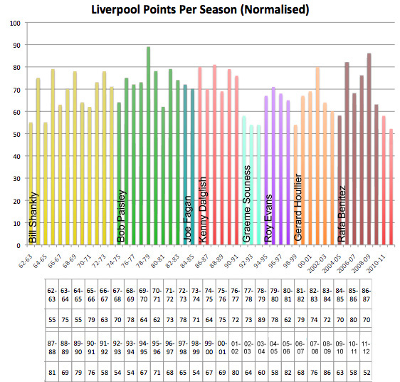 liverpool worst season ever