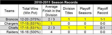 2010-2011seasontotals_medium