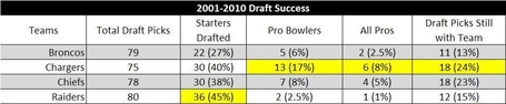 20012010draftsuccess1_medium