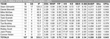 2011_pitchers_lost_medium