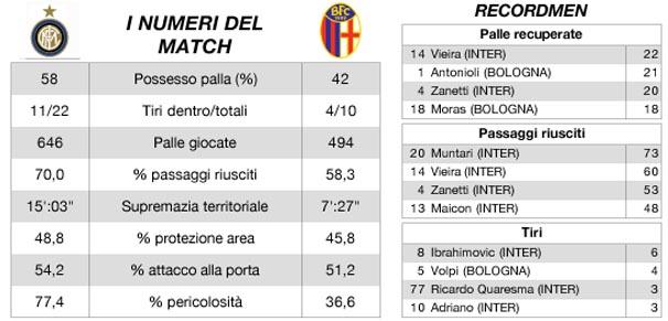 Inter v Bologna stats